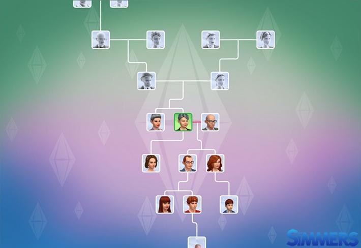 #Notícia - Apresentando a Árvore Genealógica