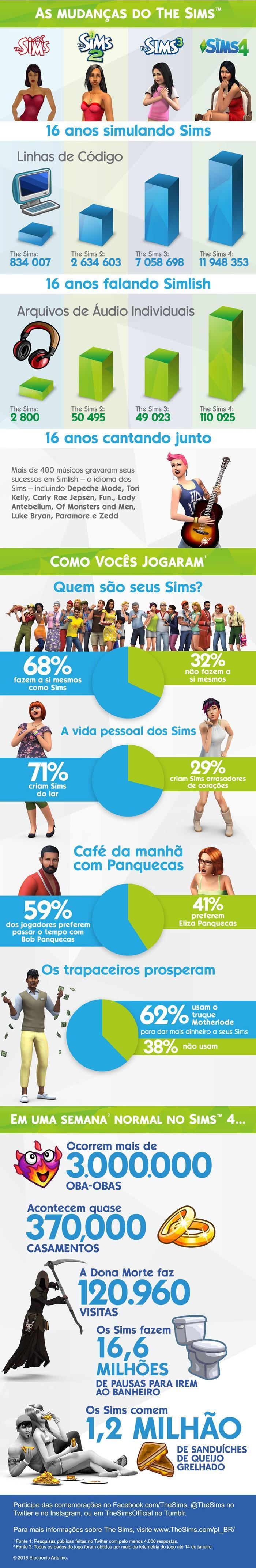 #Notícia - Infográfico de aniversário The Sims 16 anos 2