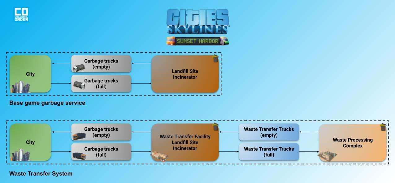 Diferenças na cadeia de processamento de resíduos entre o serviço básico de coleta de lixo e o Sistema de transferência de resíduos.