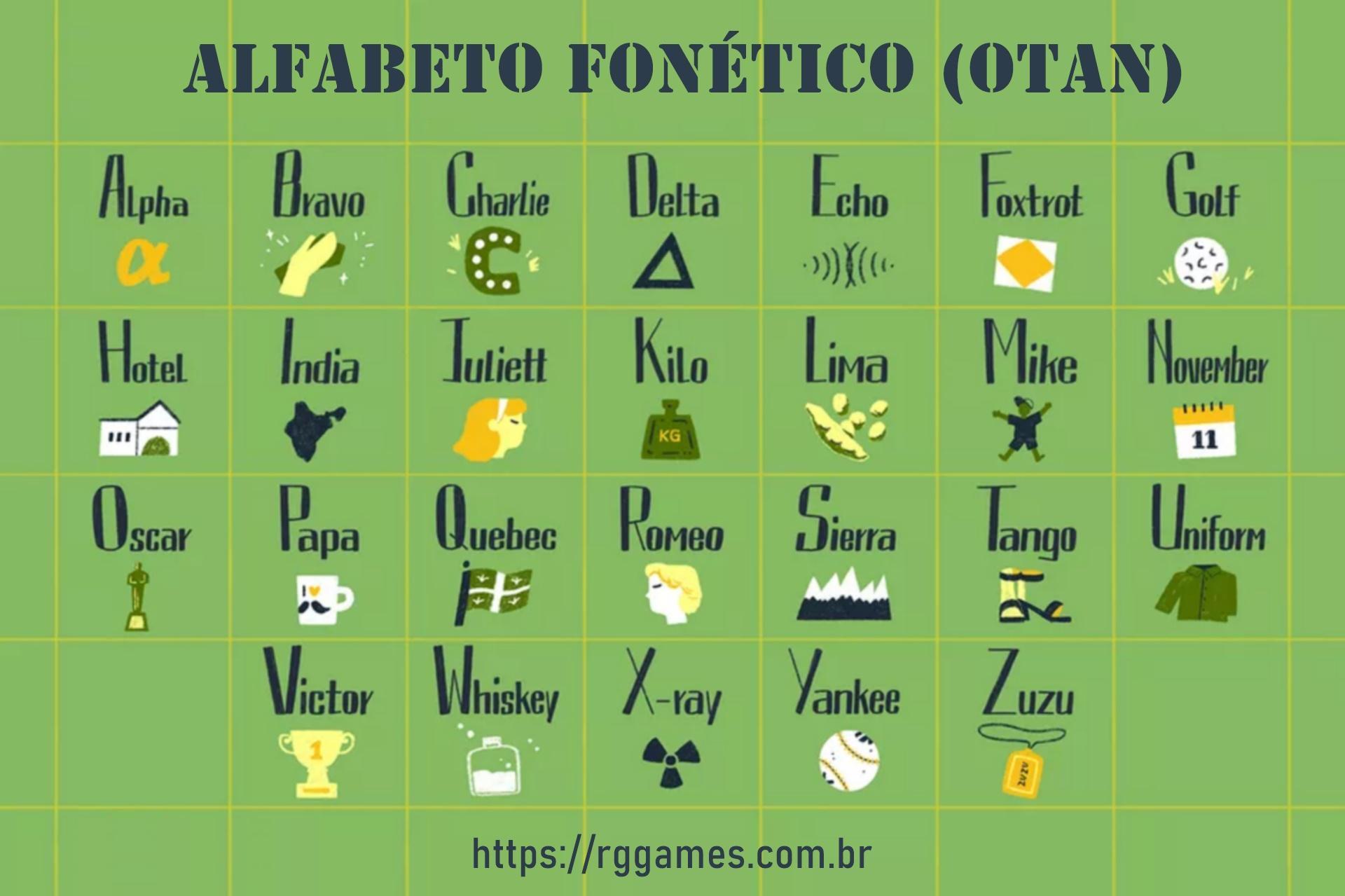 Alfabeto Fonético (OTAN)